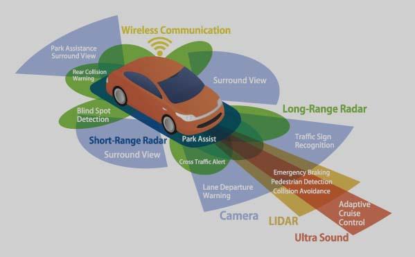 Levels of Automation in Autonomous Vehicle